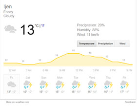 ijen-weather-forecast