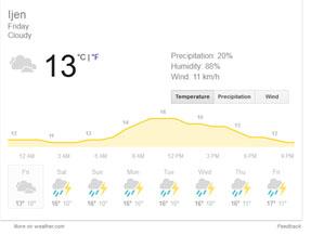 ijen-weather-forecast